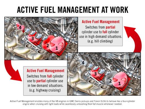 active fuel management. Black Bedroom Furniture Sets. Home Design Ideas